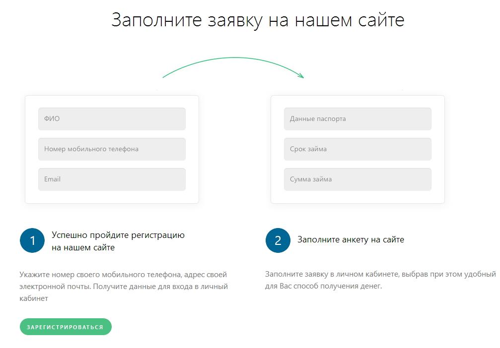 подача заявки на мини кредит