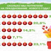 Во сколько обошлись россиянам новогодние праздники