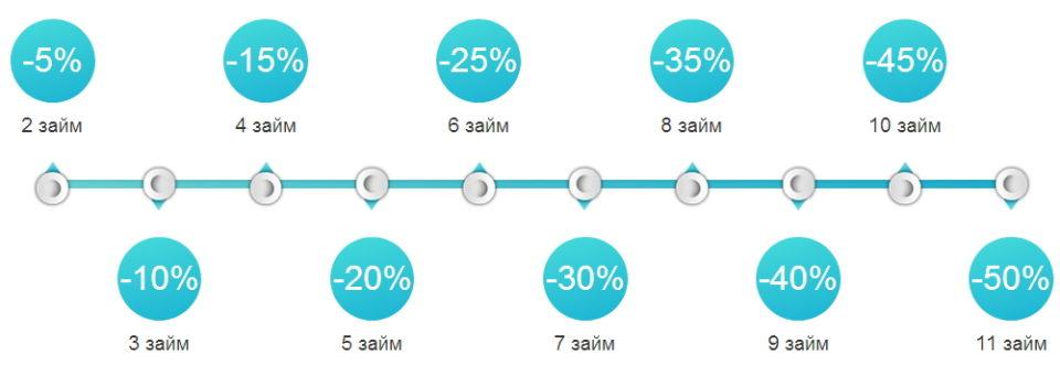 скидки от процентной ставки