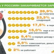 Когда россиянам не хватает зарплаты